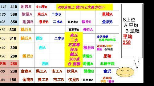 第1回金沢市統一テスト対策国語&第4回総合模試