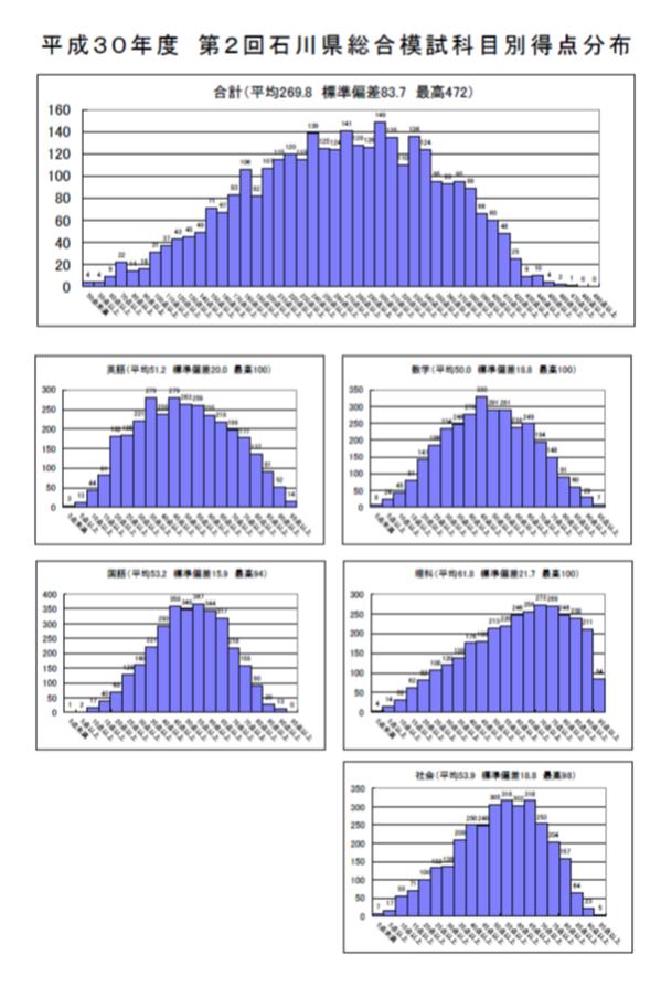 第2回 石川県総合模試ゼミ(データ)