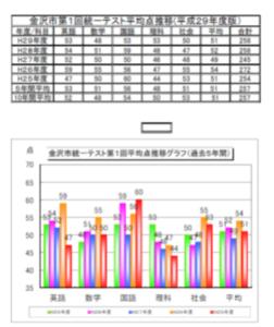 総合模試ゼミ特別講座「統一(地区共通)テスト対策」