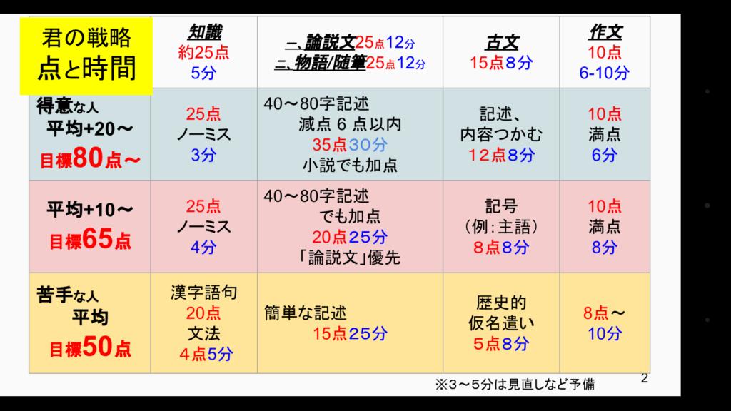 目標の点数と古文~国語~第2回石川県総合模試