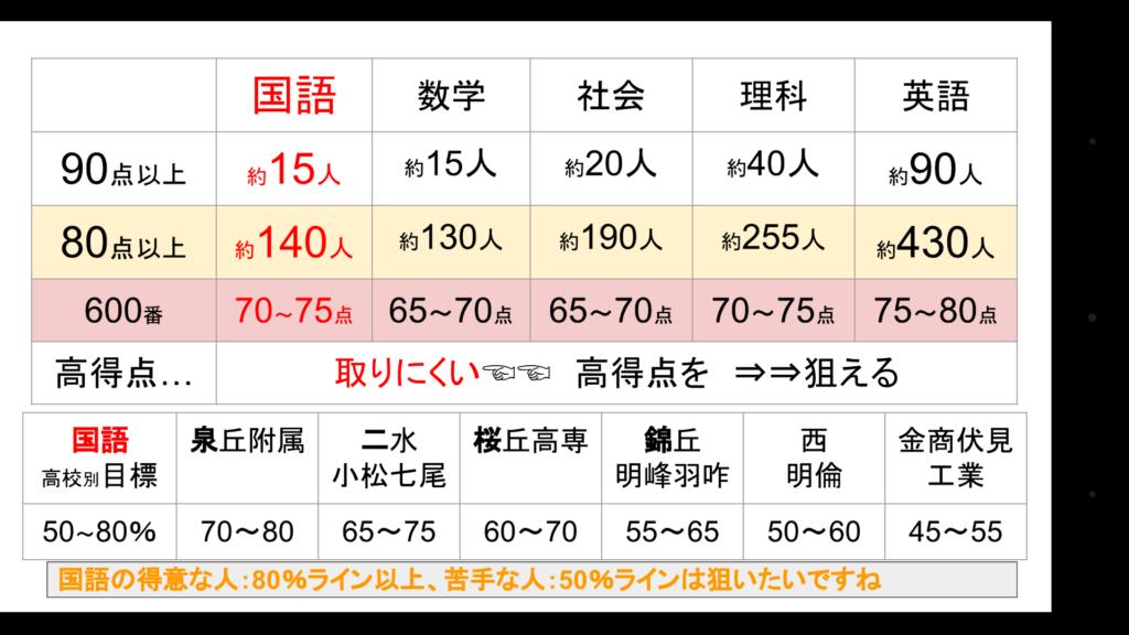 第3回石川県総合模試結果▶正答率分析▶勉強法【国語】