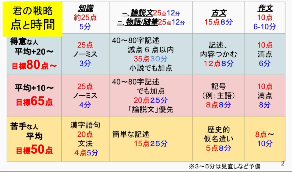 石川県総合模試 第3回 国語