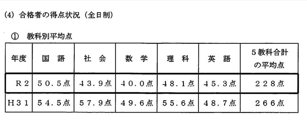 石川県公立高校入試平均点2020